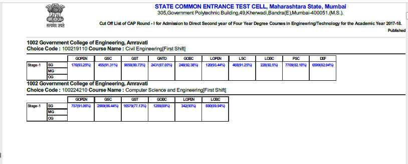 17 1 Maharashtra Direct Second Year Engineering (DSE) Last Year Cut Off (2018)(2017)