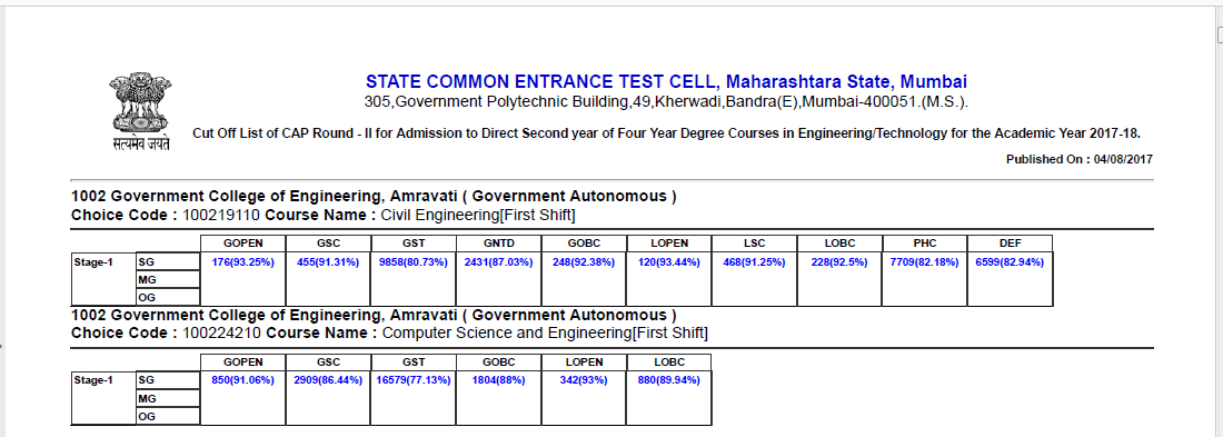 17 2 Maharashtra Direct Second Year Engineering (DSE) Last Year Cut Off (2018)(2017)