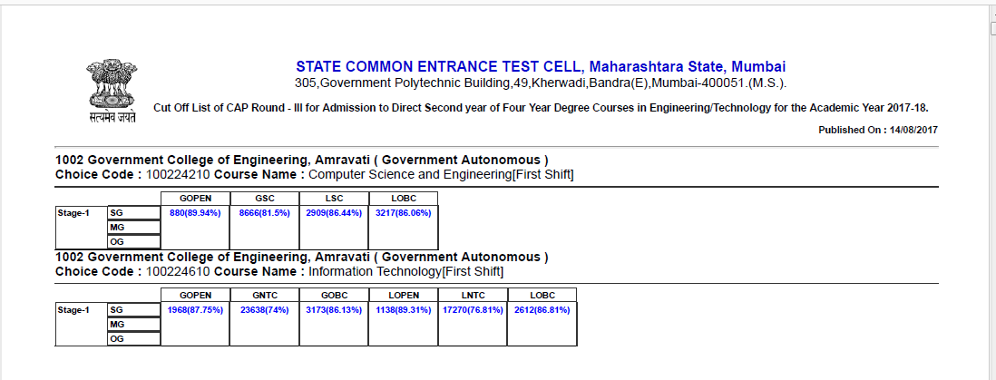 17 3 Maharashtra Direct Second Year Engineering (DSE) Last Year Cut Off (2018)(2017)